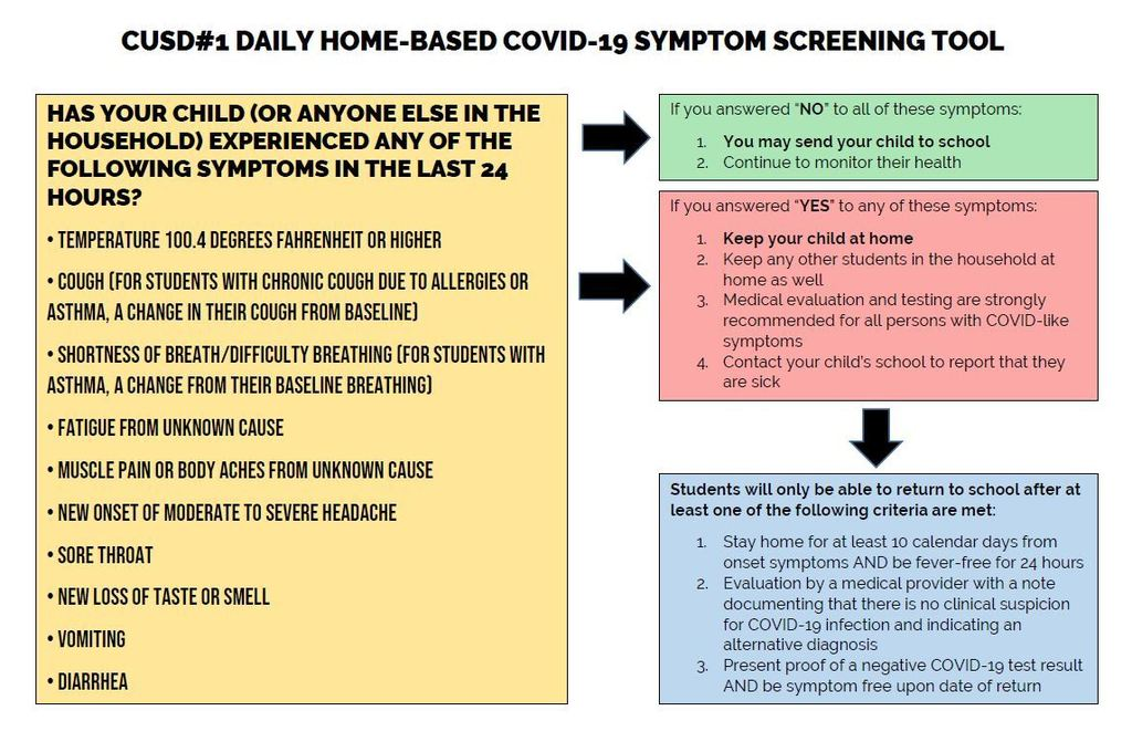 Home-Based COVID-19 screening guidelines